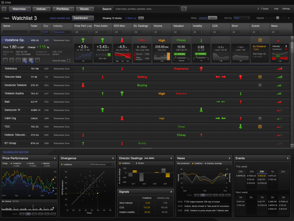Stock Dashboard View